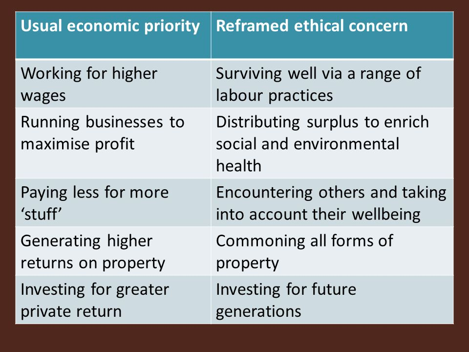 Usual economic priorityReframed ethical concern Working for higher wages Surviving well via a range of labour practices Running businesses to maximise