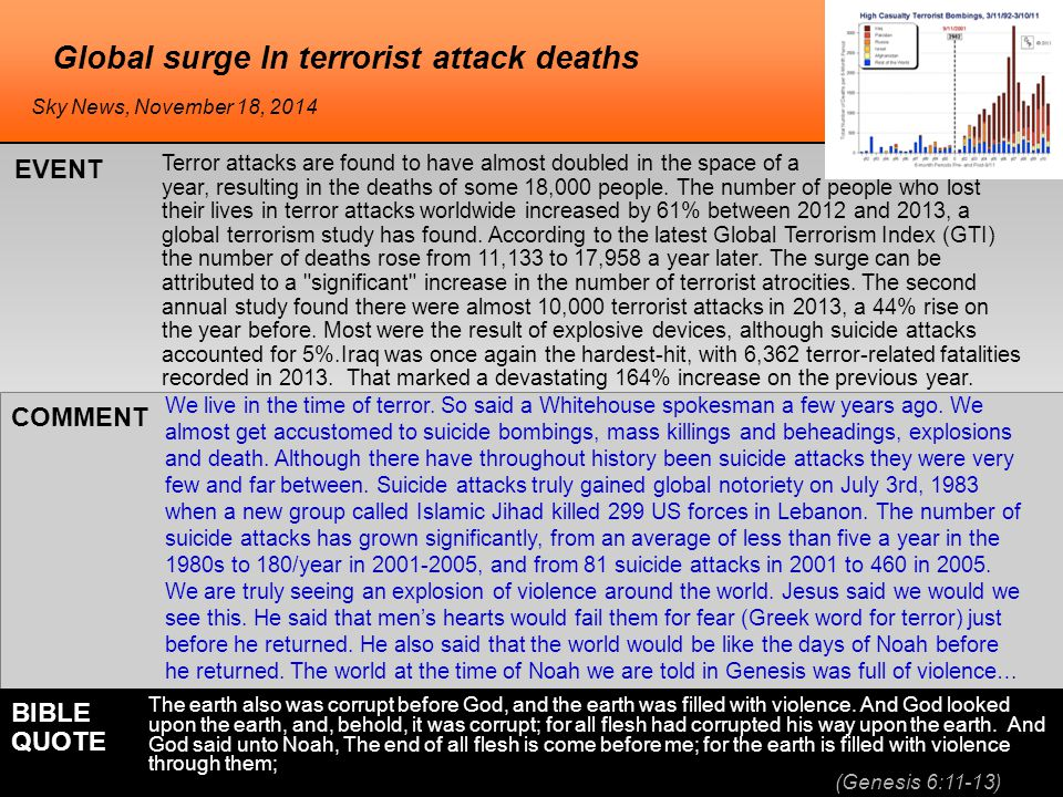 Global surge In terrorist attack deaths Terror attacks are found to have almost doubled in the space of a year, resulting in the deaths of some 18,000 people.