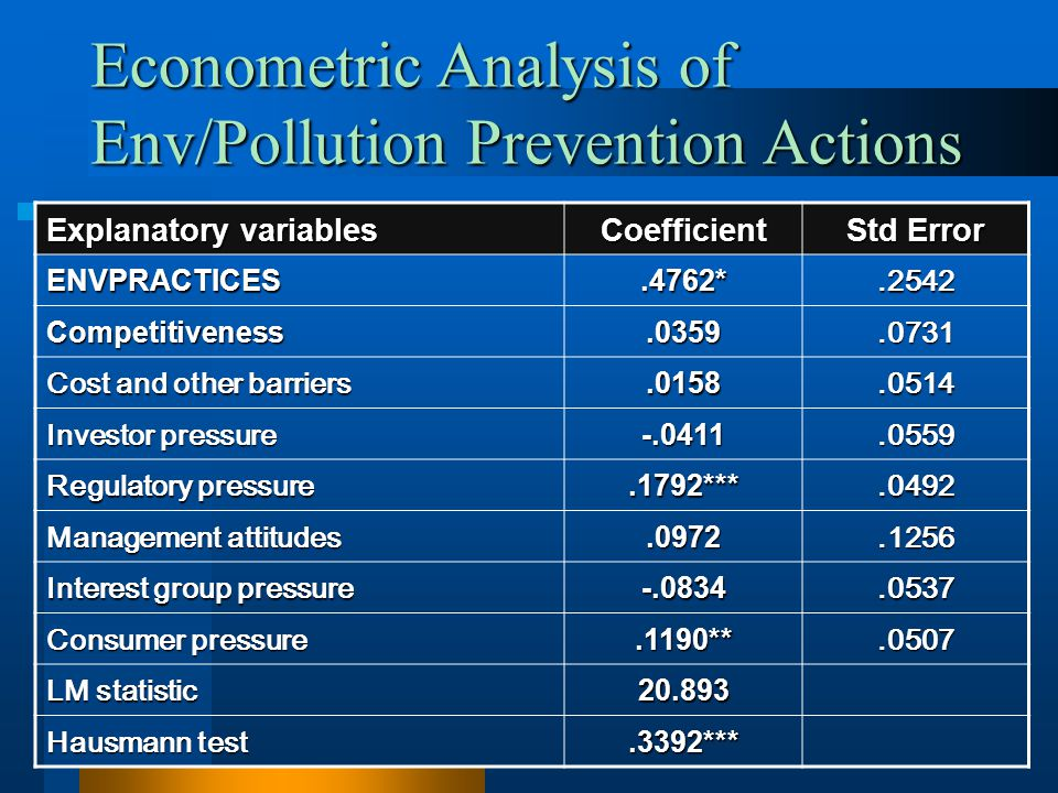 Econometric Analysis of Env/Pollution Prevention Actions Explanatory variables Coefficient Std Error ENVPRACTICES.4762*.2542 Competitiveness.0359.0731