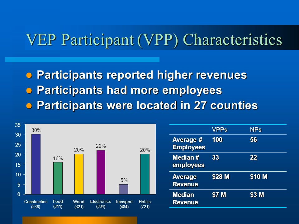 VEP Participant (VPP) Characteristics Participants reported higher revenues Participants reported higher revenues Participants had more employees Part