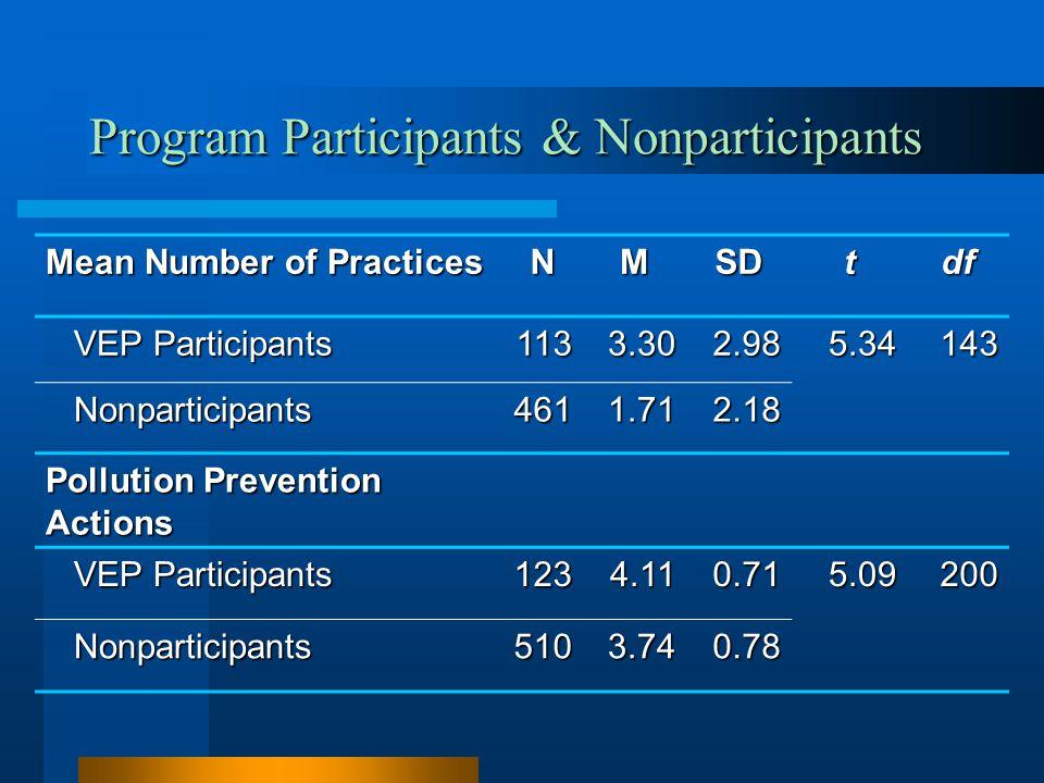 Program Participants & Nonparticipants Mean Number of Practices NMSDtdf VEP Participants VEP Participants1133.302.985.34143 Nonparticipants Nonparticipants4611.712.18 Pollution Prevention Actions VEP Participants VEP Participants1234.110.715.09200 Nonparticipants Nonparticipants5103.740.78