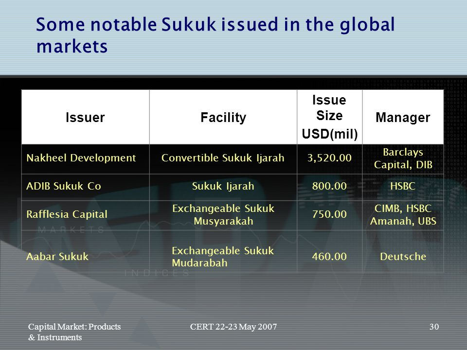 Capital Market: Products & Instruments CERT 22-23 May 200730 Some notable Sukuk issued in the global markets IssuerFacility Issue Size USD(mil) Manage