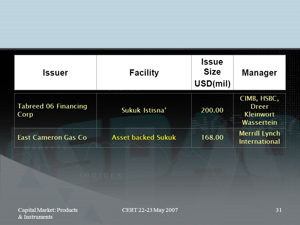 Capital Market: Products & Instruments CERT 22-23 May 200731 Tabreed 06 Financing Corp Sukuk Istisna'200.00 CIMB, HSBC, Dreer Kleinwort Wassertein Eas