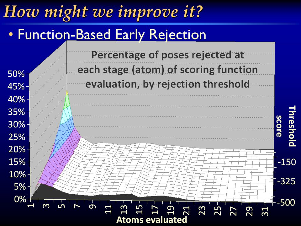 How might we improve it Function-Based Early Rejection