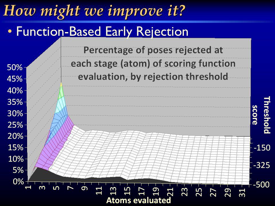 How might we improve it? Prioritized Atom Evaluation