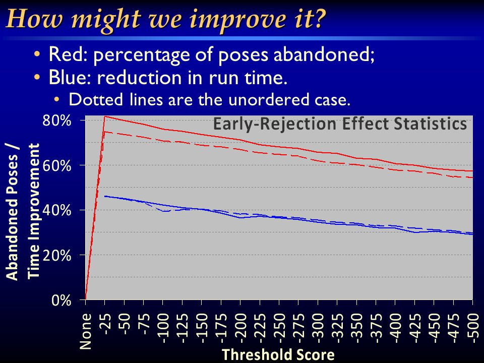 How might we improve it. Red: percentage of poses abandoned; Blue: reduction in run time.