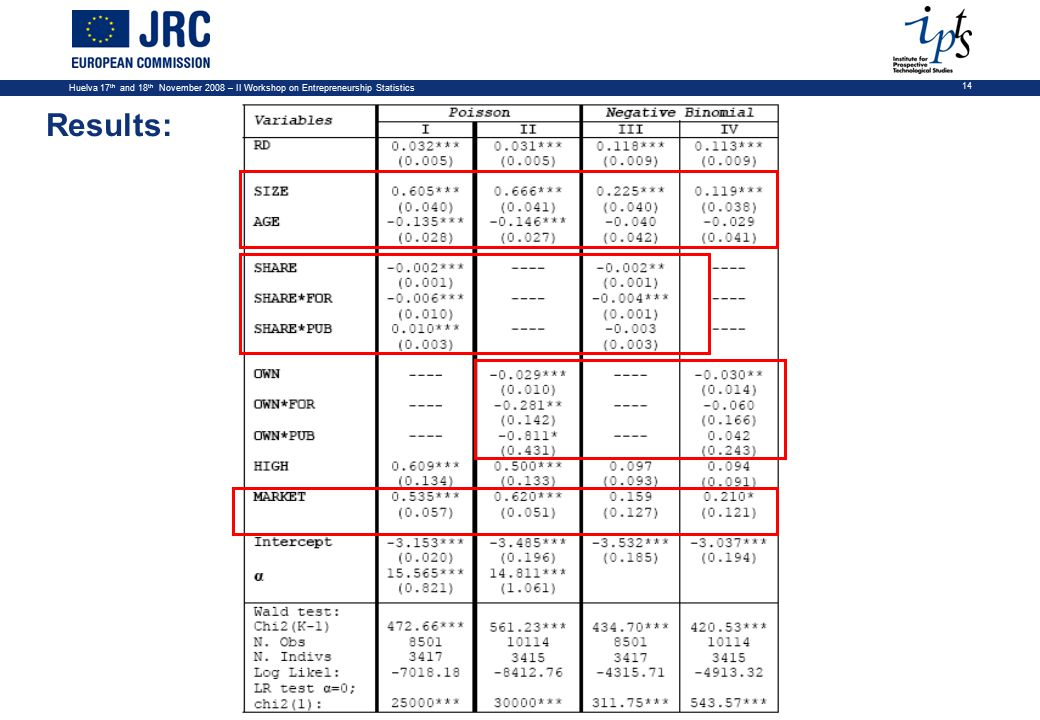 Huelva 17 th and 18 th November 2008 – II Workshop on Entrepreneurship Statistics 14 Results: