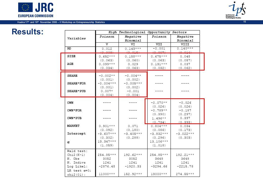 Huelva 17 th and 18 th November 2008 – II Workshop on Entrepreneurship Statistics 15 Results:
