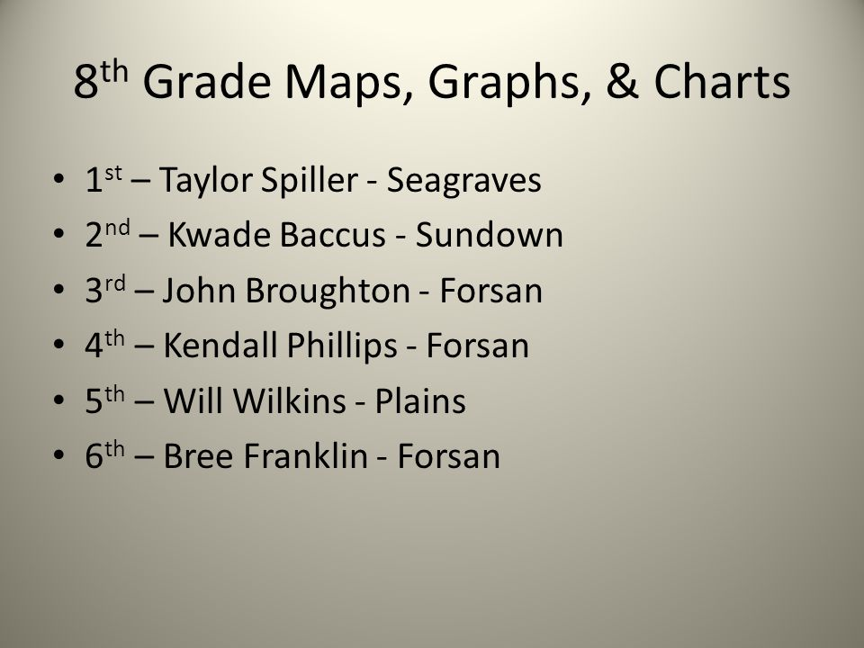8 th Grade Maps, Graphs, & Charts 1 st – Taylor Spiller - Seagraves 2 nd – Kwade Baccus - Sundown 3 rd – John Broughton - Forsan 4 th – Kendall Phillips - Forsan 5 th – Will Wilkins - Plains 6 th – Bree Franklin - Forsan