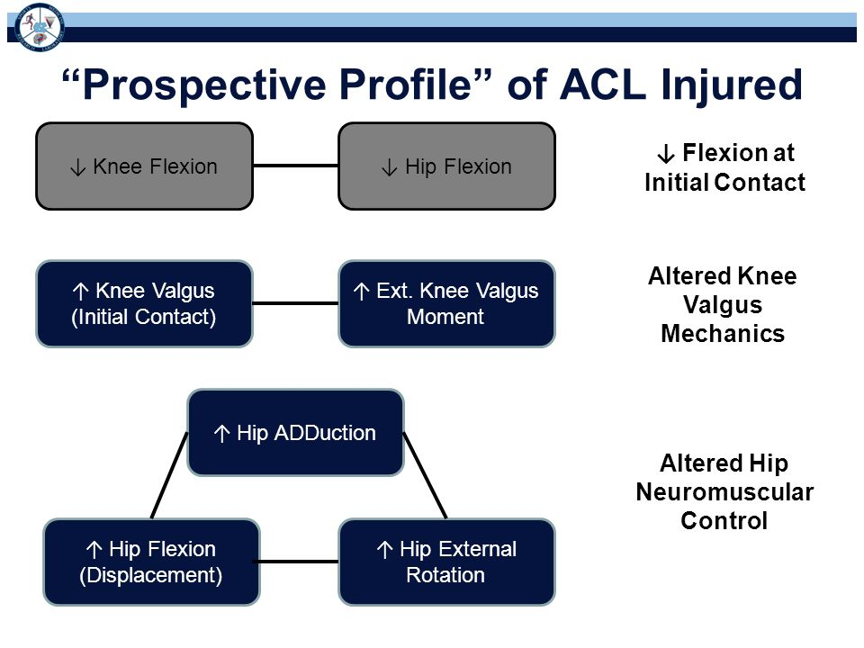 Prospective Profile of ACL Injured ↓ Knee Flexion ↑ Knee Valgus (Initial Contact) ↑ Hip External Rotation ↑ Hip ADDuction ↑ Hip Flexion (Displacement) ↑ Ext.