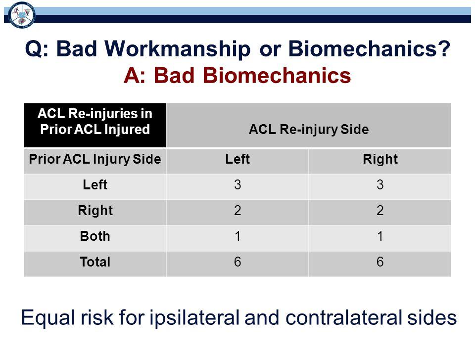 Q: Bad Workmanship or Biomechanics? A: Bad Biomechanics ACL Re-injuries in Prior ACL InjuredACL Re-injury Side Prior ACL Injury SideLeftRight Left33 R