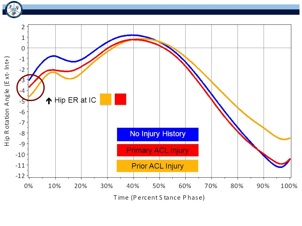  Hip ER at IC No Injury History Primary ACL Injury Prior ACL Injury