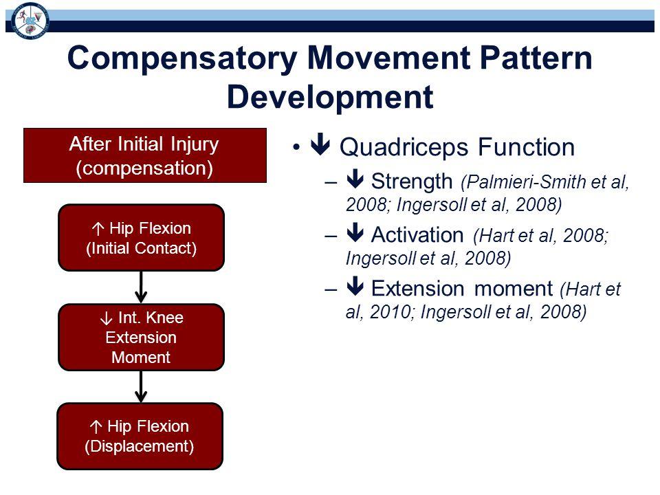 Compensatory Movement Pattern Development  Quadriceps Function –  Strength (Palmieri-Smith et al, 2008; Ingersoll et al, 2008) –  Activation (Hart