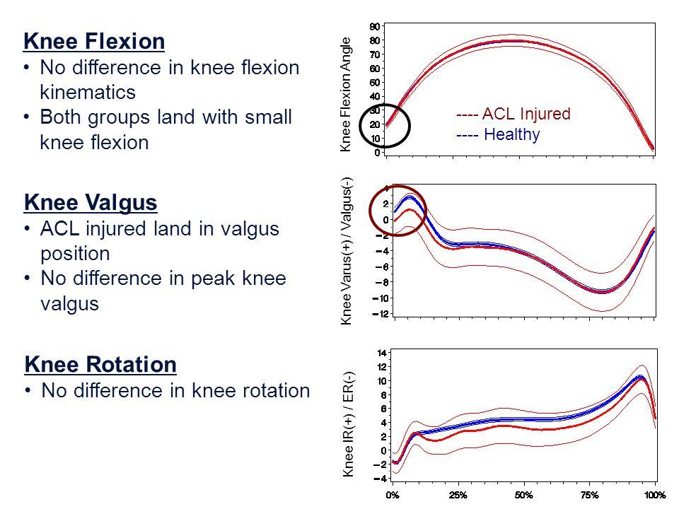 Knee Flexion Angle Knee Varus(+) / Valgus(-) Knee IR(+) / ER(-) Knee Flexion No difference in knee flexion kinematics Both groups land with small knee
