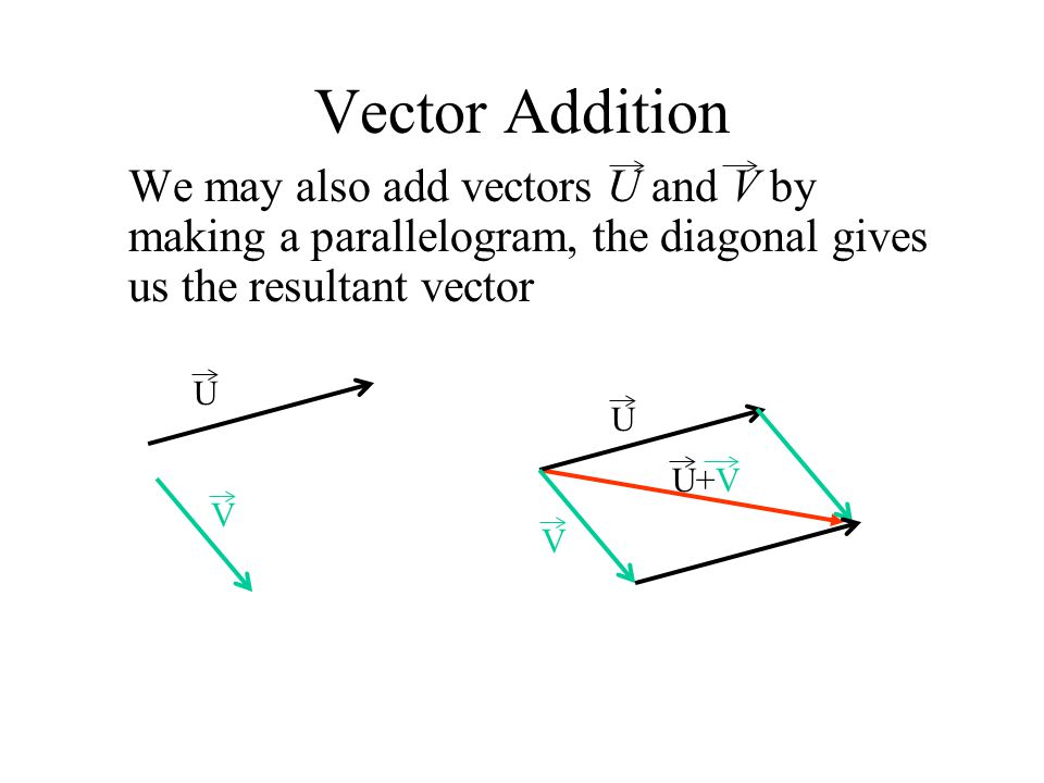 Vector Addition We may also add vectors U and V by making a parallelogram, the diagonal gives us the resultant vector U V U+V V U