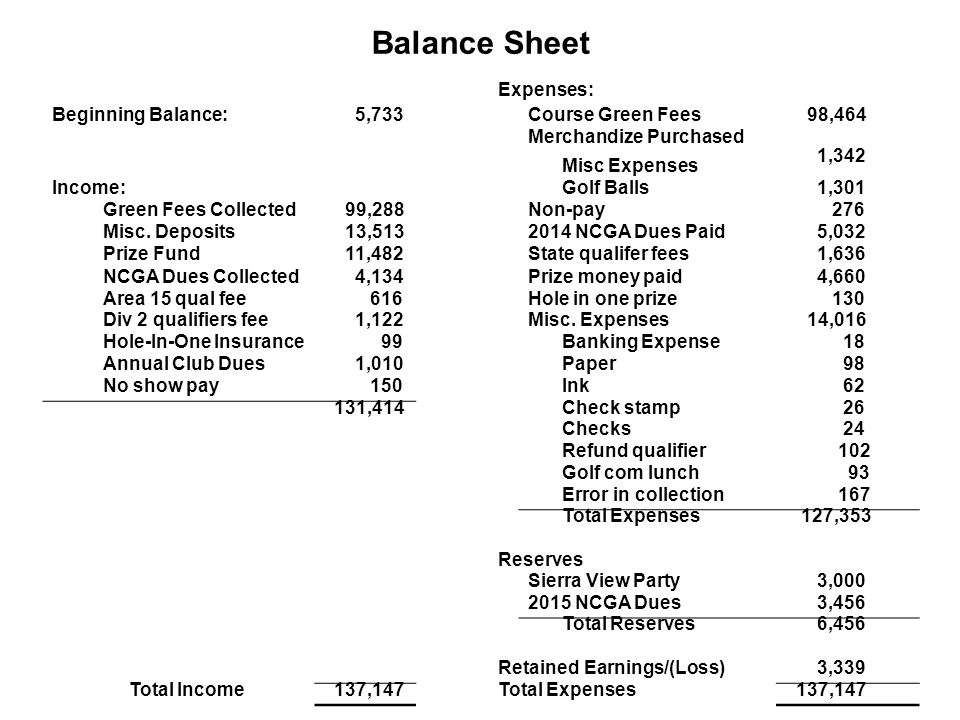 Balance Sheet Expenses: Beginning Balance: 5,733 Course Green Fees 98,464 Merchandize Purchased Misc Expenses 1,342 Income: Golf Balls 1,301 Green Fee