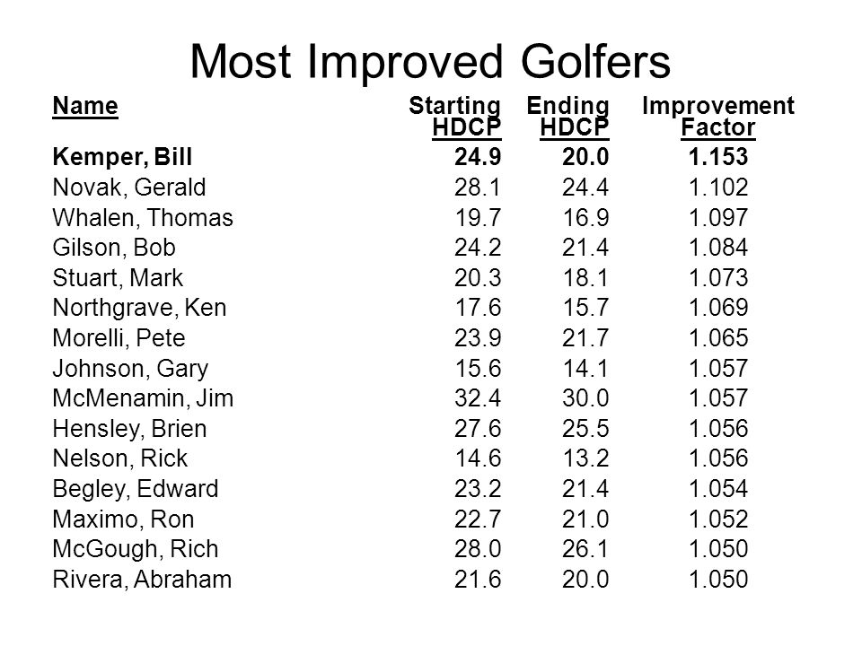 Most Improved Golfers Name Starting HDCP Ending HDCP Improvement Factor Kemper, Bill24.920.01.153 Novak, Gerald28.124.41.102 Whalen, Thomas19.716.91.0