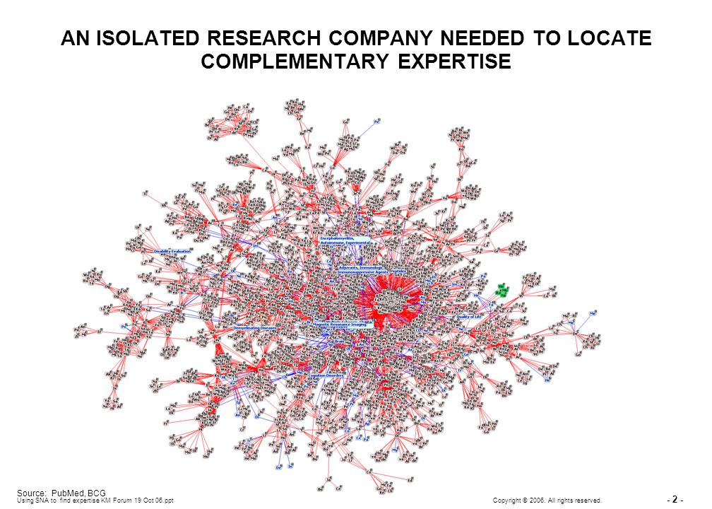Using SNA to find expertise KM Forum 19 Oct 06.ppt - 2 - Copyright © 2006. All rights reserved. AN ISOLATED RESEARCH COMPANY NEEDED TO LOCATE COMPLEME