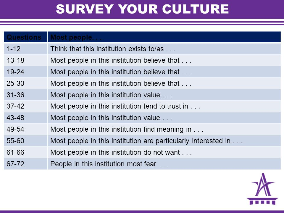 SURVEY YOUR CULTURE QuestionsMost people... 1-12Think that this institution exists to/as...