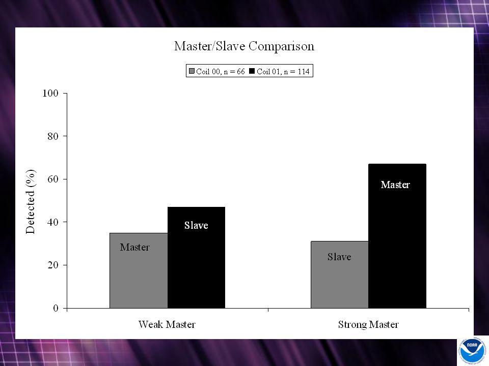 Weak-sister chart Master slave effect