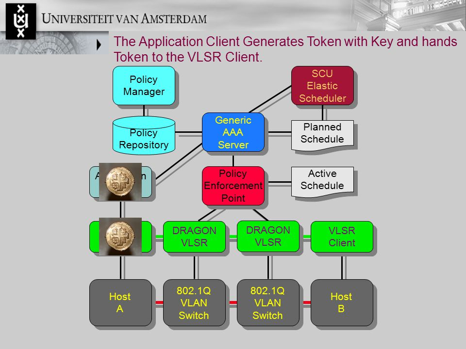 The Application Client Generates Token with Key and hands Token to the VLSR Client.