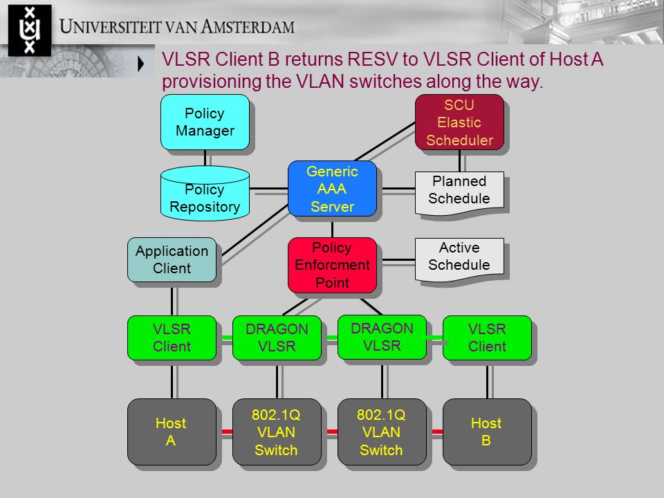 VLSR Client B returns RESV to VLSR Client of Host A provisioning the VLAN switches along the way. Policy Manager Policy Manager Generic AAA Server Gen