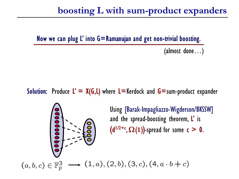 boosting L with sum-product expanders Solution: Produce L' = X(G,L) where L=Kerdock and G=sum-product expander Using [Barak-Impagliazzo-Wigderson/BKSSW] and the spread-boosting theorem, L' is ( d 1/2+c,  ( 1 ) ) -spread for some c > 0.