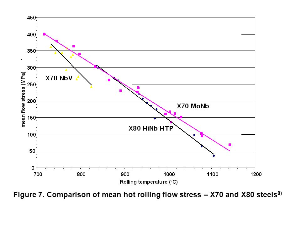 Figure 7. Comparison of mean hot rolling flow stress – X70 and X80 steels 8)