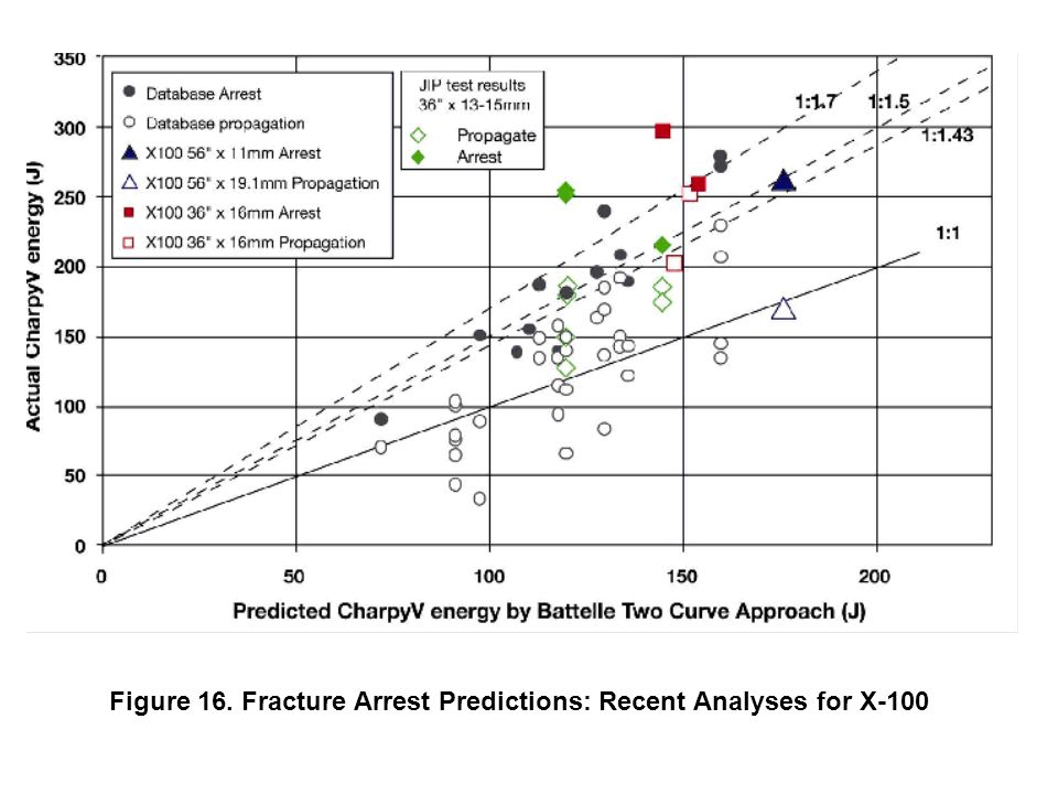 Figure 16. Fracture Arrest Predictions: Recent Analyses for X-100