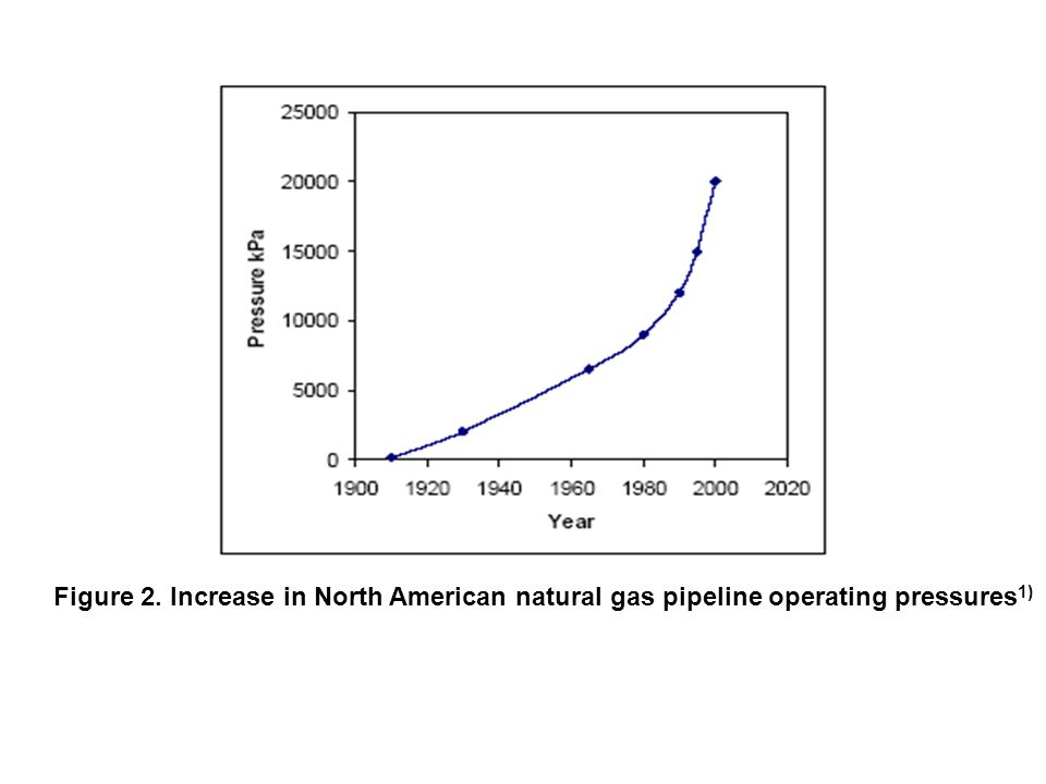 Figure 2. Increase in North American natural gas pipeline operating pressures 1)