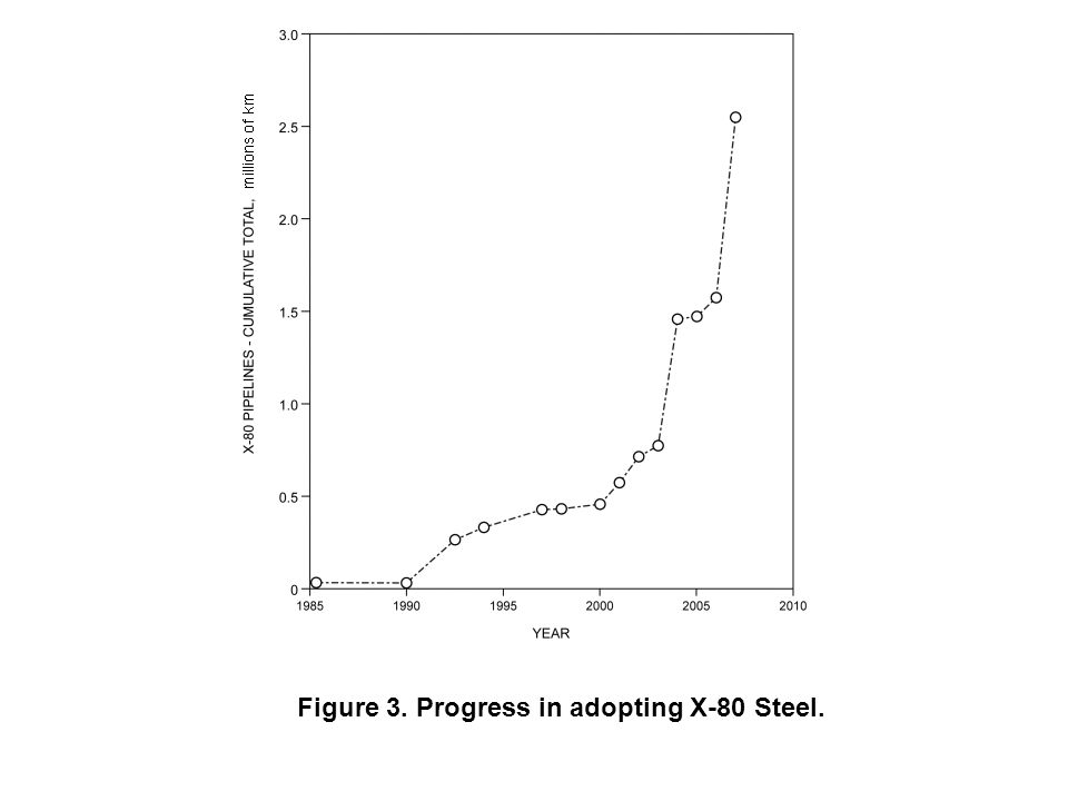 Figure 3. Progress in adopting X-80 Steel.