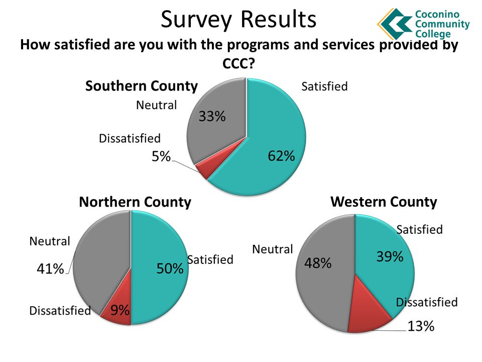 Survey Results How satisfied are you with the programs and services provided by CCC Western County