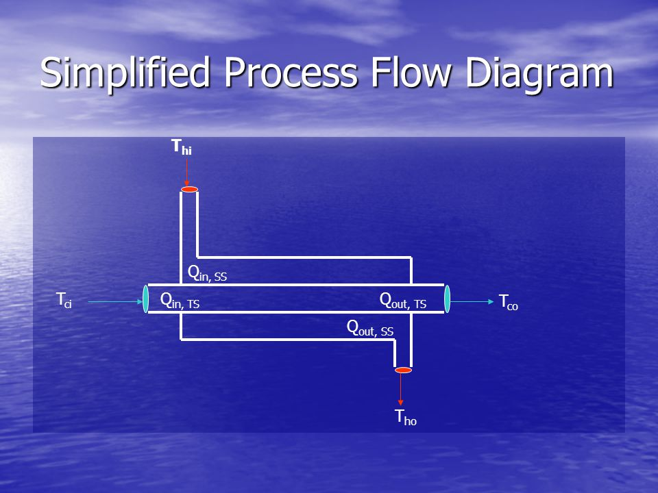 Simplified Process Flow Diagram T hi T ho T ci T co Q out, TS Q in, TS Q in, SS Q out, SS