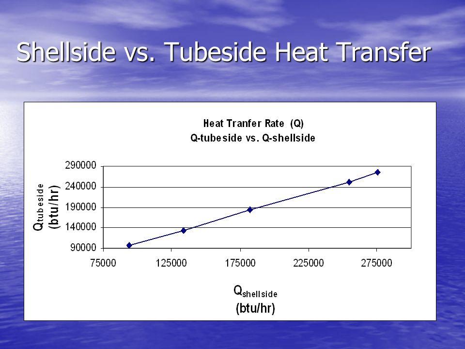 Shellside vs. Tubeside Heat Transfer