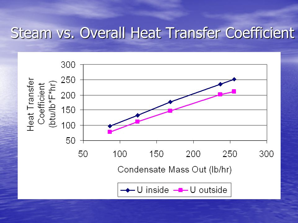 Steam vs. Overall Heat Transfer Coefficient
