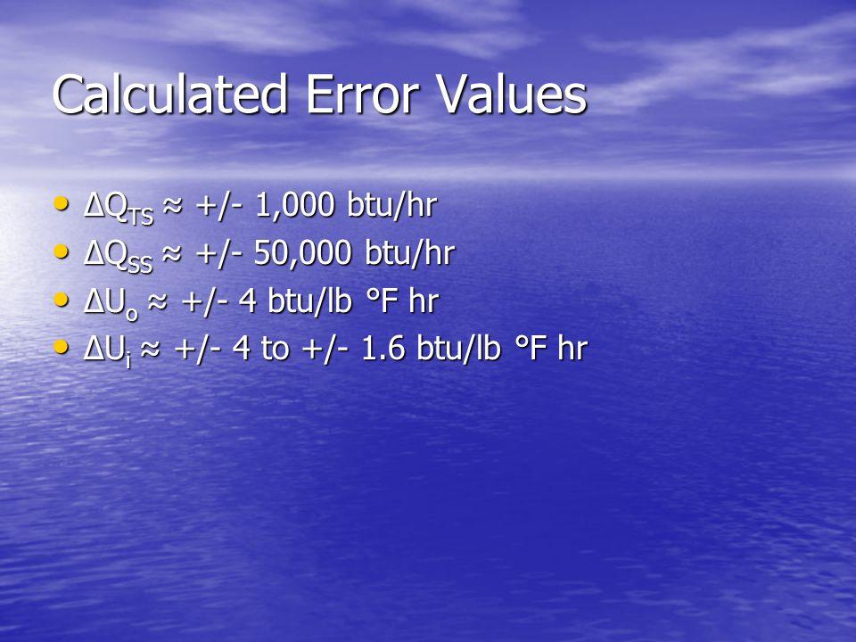 Calculated Error Values ∆Q TS ≈ +/- 1,000 btu/hr ∆Q TS ≈ +/- 1,000 btu/hr ∆Q SS ≈ +/- 50,000 btu/hr ∆Q SS ≈ +/- 50,000 btu/hr ∆U o ≈ +/- 4 btu/lb °F hr ∆U o ≈ +/- 4 btu/lb °F hr ∆U i ≈ +/- 4 to +/- 1.6 btu/lb °F hr ∆U i ≈ +/- 4 to +/- 1.6 btu/lb °F hr