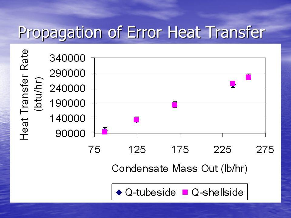 Propagation of Error Heat Transfer