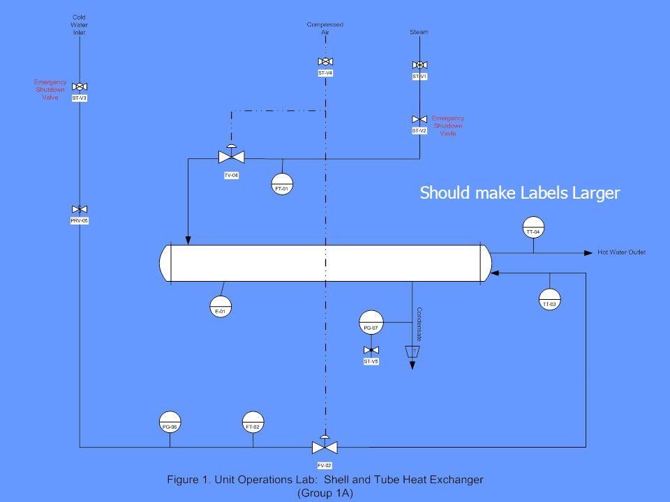 Should make Labels Larger