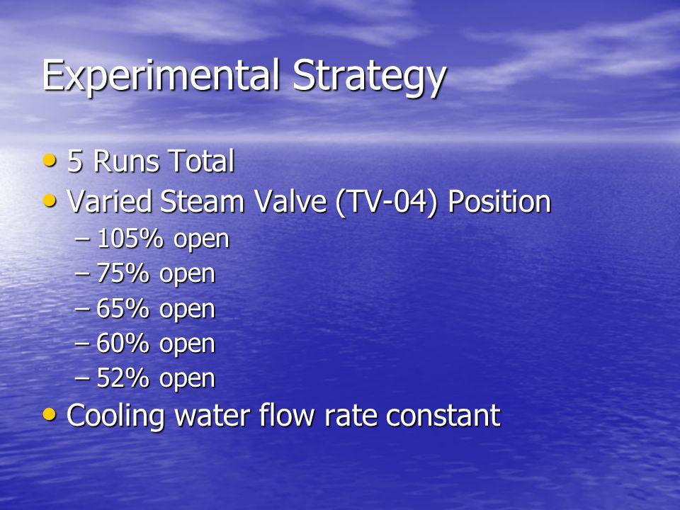 Experimental Strategy 5 Runs Total 5 Runs Total Varied Steam Valve (TV-04) Position Varied Steam Valve (TV-04) Position –105% open –75% open –65% open –60% open –52% open Cooling water flow rate constant Cooling water flow rate constant