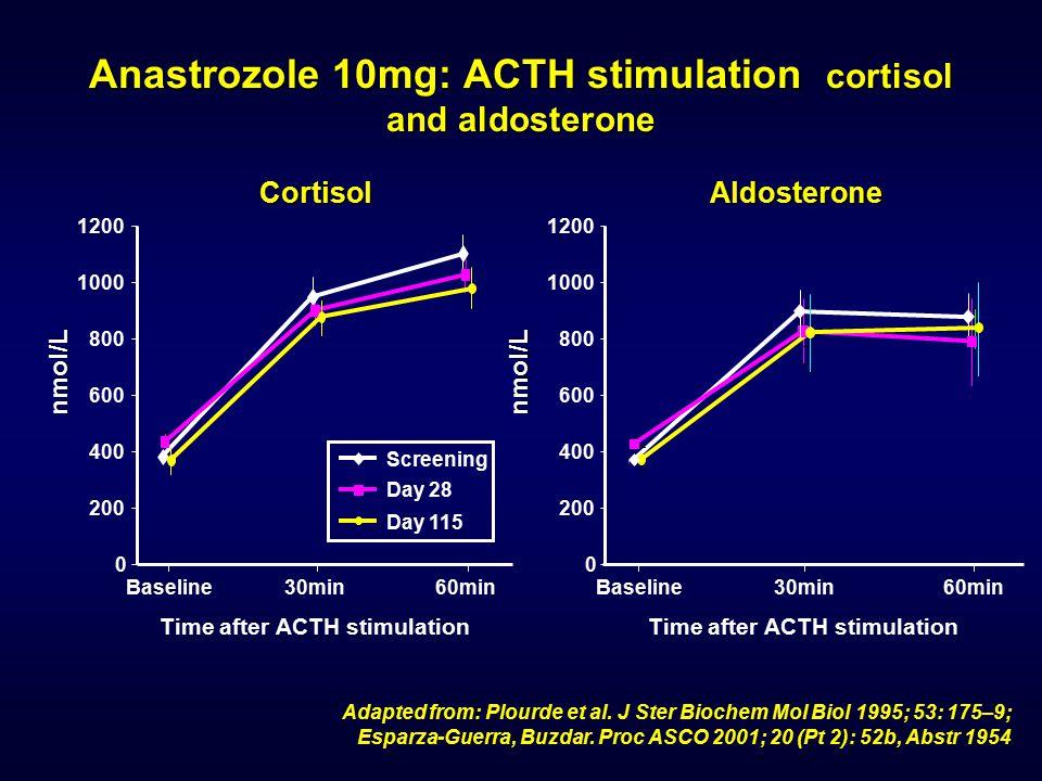 Anastrozole 10mg: ACTH stimulation cortisol and aldosterone Adapted from: Plourde et al. J Ster Biochem Mol Biol 1995; 53: 175–9; Esparza-Guerra, Buzd