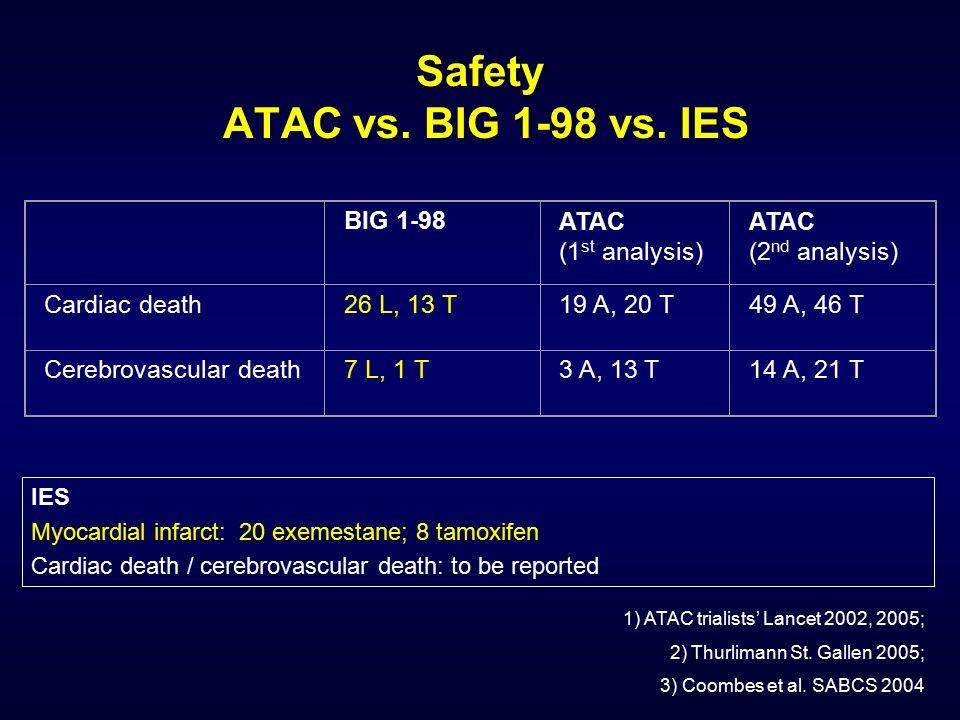 Safety ATAC vs. BIG 1-98 vs. IES BIG 1-98ATAC (1 st analysis) ATAC (2 nd analysis) Cardiac death26 L, 13 T19 A, 20 T49 A, 46 T Cerebrovascular death7