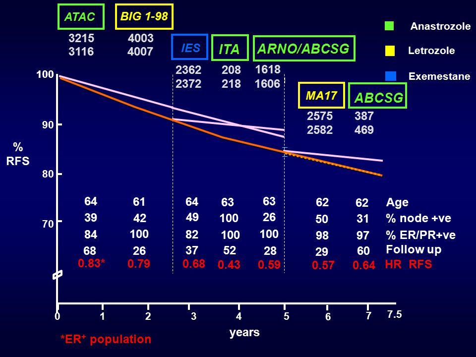 % RFS 100 80 012345 years 90 70 100 3215 4003 3116 4007 2362 208 2372 218 2575387 2582469 % node +ve 39 49 Age 64 50 % ER/PR+ve 82 62 98 84 64 6 7 7.5