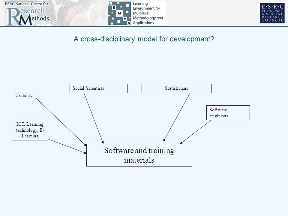 A cross-disciplinary model for development.