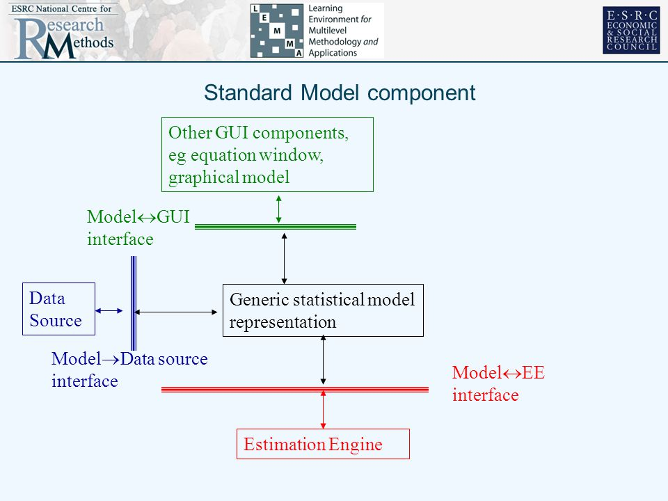 Standard Model component Generic statistical model representation Model  GUI interface Model  EE interface Estimation Engine Other GUI components, eg equation window, graphical model Data Source Model  Data source interface