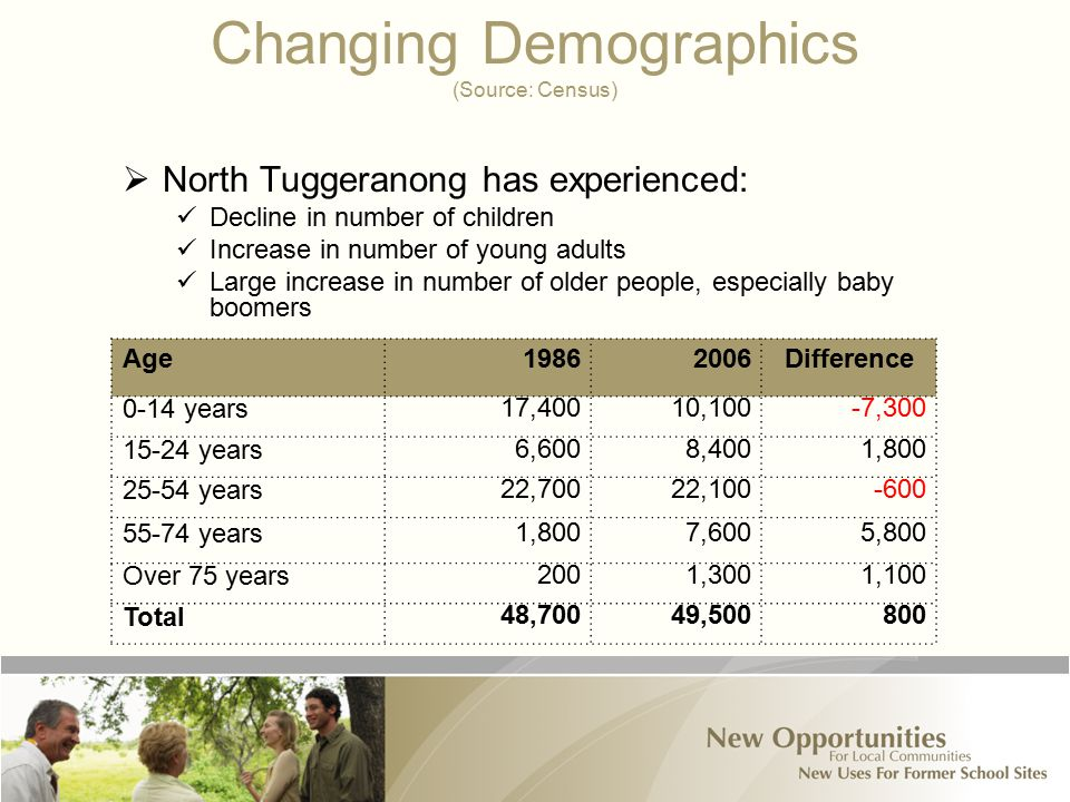 Changing Demographics (Source: Census)  North Tuggeranong has experienced: Decline in number of children Increase in number of young adults Large increase in number of older people, especially baby boomers Age19862006Difference 0-14 years 17,40010,100-7,300 15-24 years 6,6008,4001,800 25-54 years 22,70022,100-600 55-74 years 1,8007,6005,800 Over 75 years 2001,3001,100 Total48,70049,500800