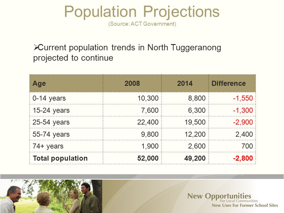 Population Projections (Source: ACT Government) Age20082014Difference 0-14 years10,3008,800-1,550 15-24 years7,6006,300-1,300 25-54 years22,40019,500-2,900 55-74 years9,80012,2002,400 74+ years1,9002,600700 Total population52,00049,200-2,800  Current population trends in North Tuggeranong projected to continue