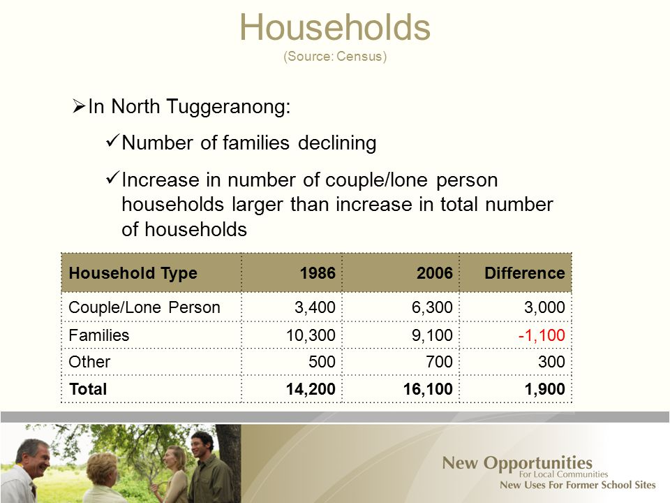 Households (Source: Census) Household Type19862006Difference Couple/Lone Person3,4006,3003,000 Families10,3009,100-1,100 Other500700300 Total14,20016,1001,900  In North Tuggeranong: Number of families declining Increase in number of couple/lone person households larger than increase in total number of households