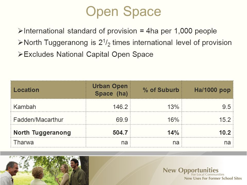 Open Space Location Urban Open Space (ha) % of SuburbHa/1000 pop Kambah146.213%9.5 Fadden/Macarthur69.916%15.2 North Tuggeranong504.714%10.2 Tharwana  International standard of provision = 4ha per 1,000 people  North Tuggeranong is 2 1 / 2 times international level of provision  Excludes National Capital Open Space