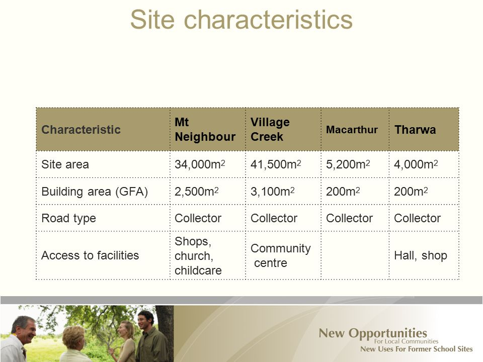 Site characteristics Characteristic Mt Neighbour Village Creek Macarthur Tharwa Site area34,000m 2 41,500m 2 5,200m 2 4,000m 2 Building area (GFA)2,500m 2 3,100m 2 200m 2 Road typeCollector Access to facilities Shops, church, childcare Community centre Hall, shop