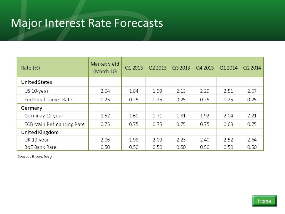 23 Major Interest Rate Forecasts